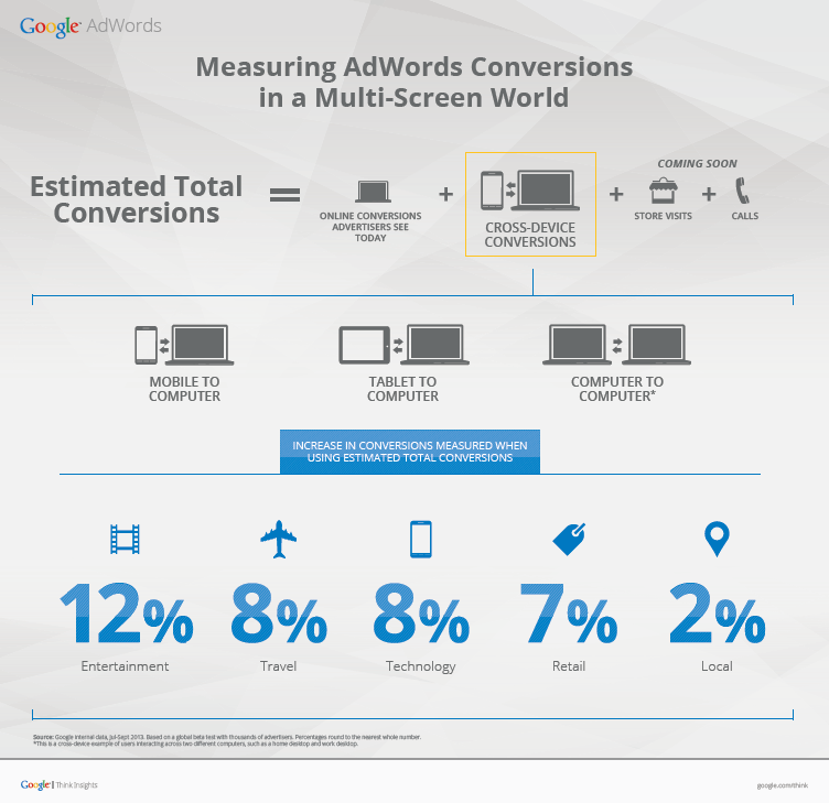 Google Adwords Multiscreen