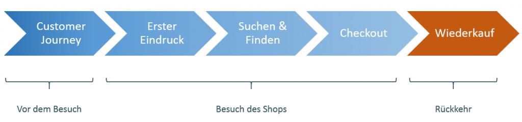 Der Aufbau der 5-Phasen des E-Commerce