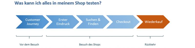 Was kann man alles im Shop testen?