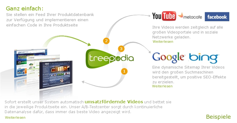 Treepodia Videos